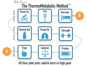 the thermometabolic method v1.3 photo jpeg Find Team M3 Certified Partner